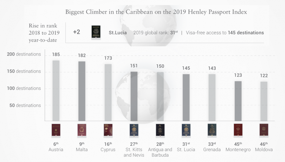 Saint Lucia Passport rankings