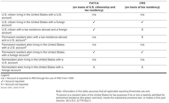 FATCA vs CRS