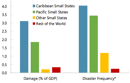 Caribbean natural disasters