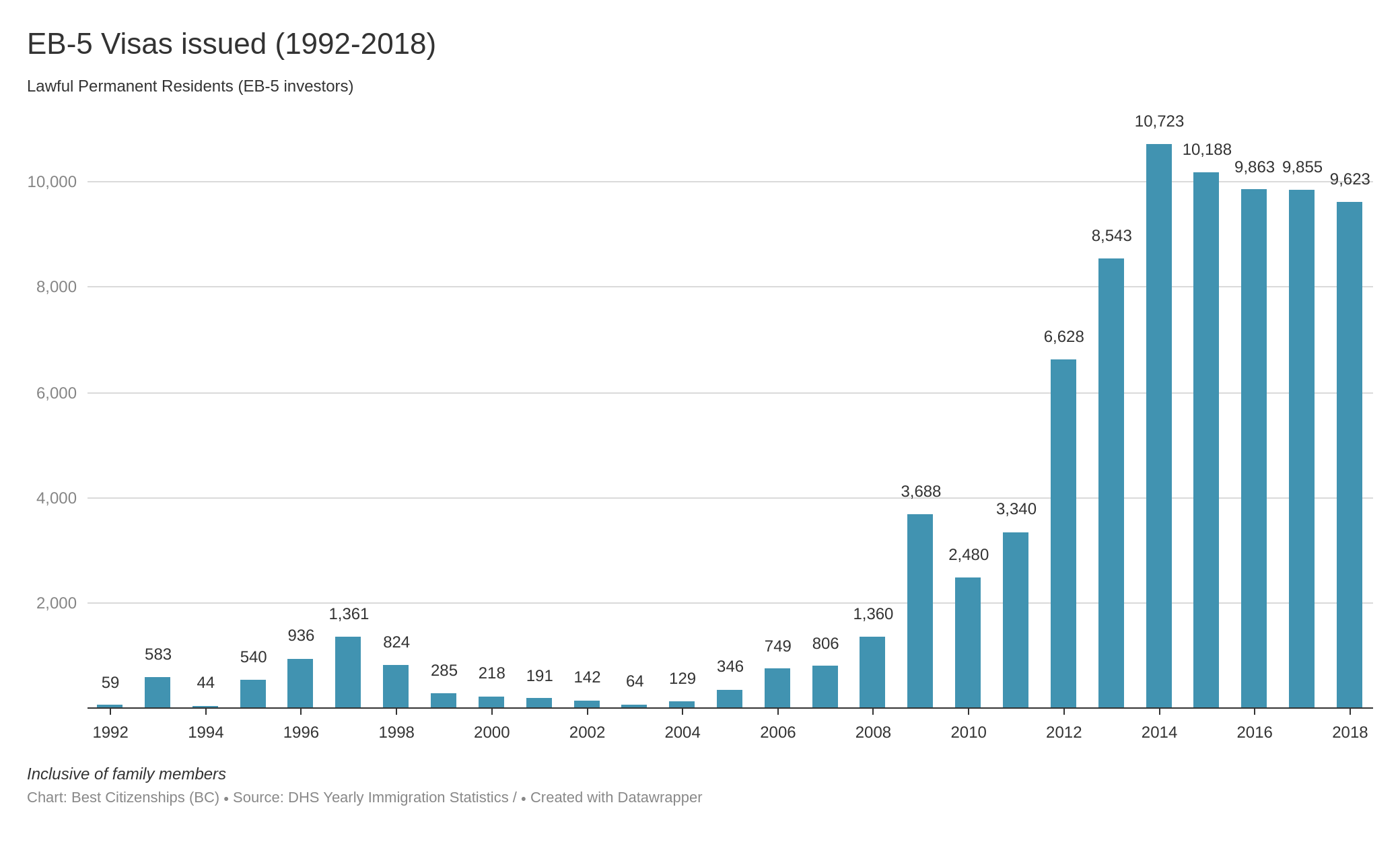 EB-5 visas issued 1992-2018