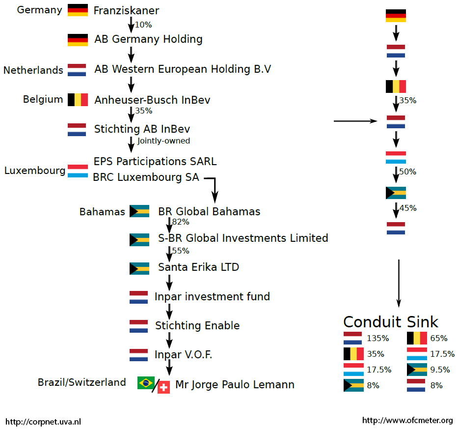 European Tax havens