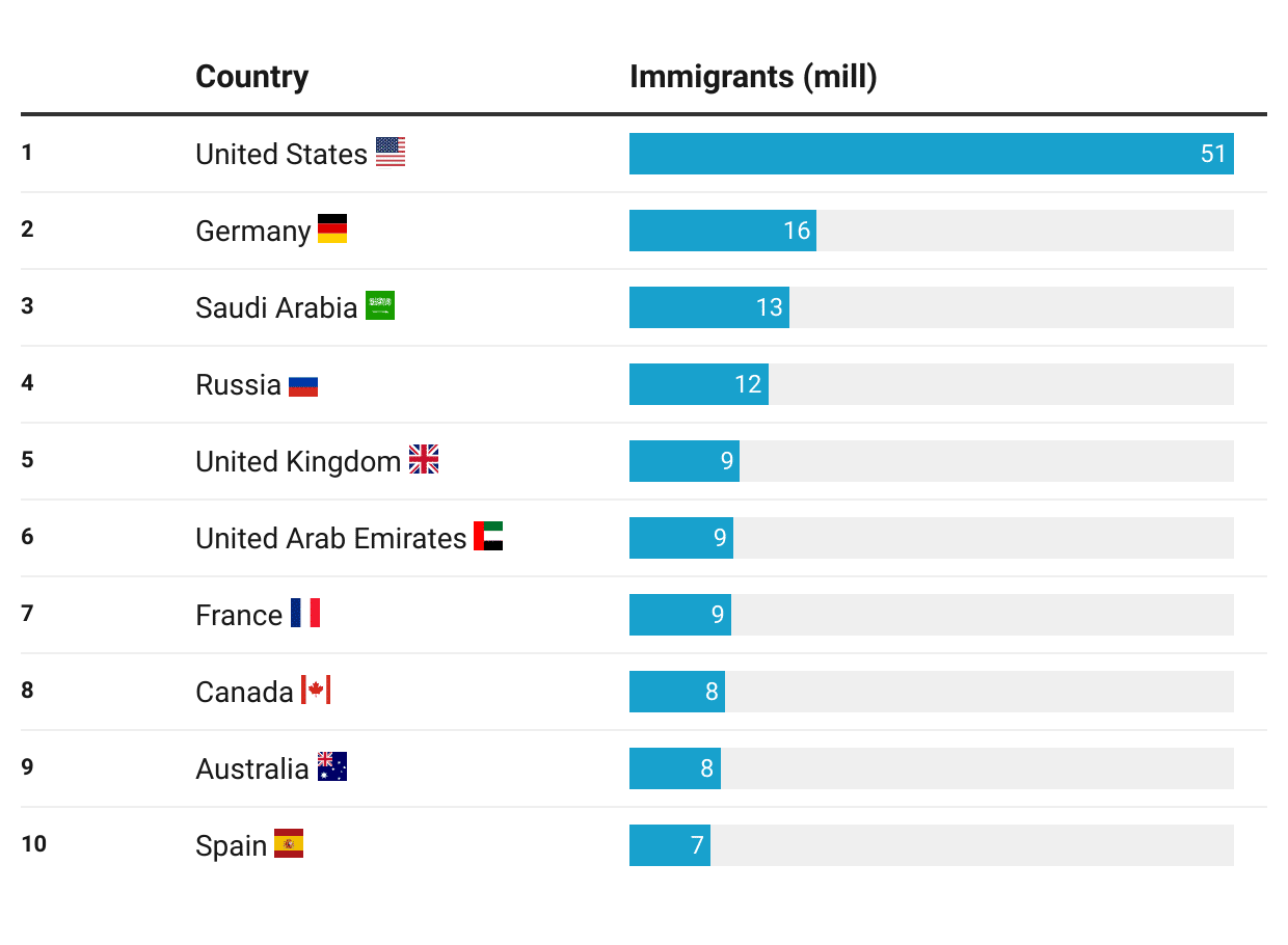 Most popular countries for immigration